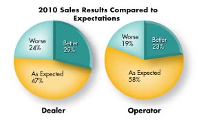 F1010_2010SalesResults