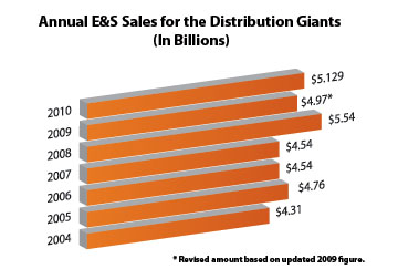 DistributionGiants-Annual-Sales