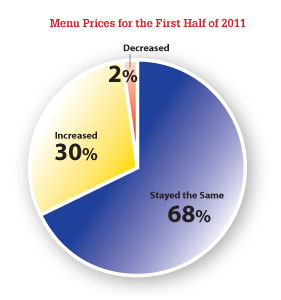 Menu Prices for the First Half of 2011