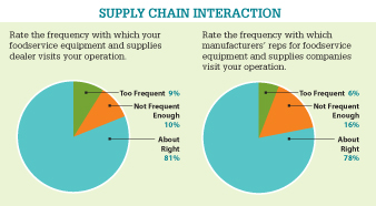 Supply Chain Interaction