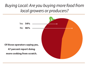 Buying-Local-Chart