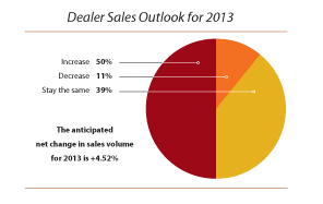 Dealer-Sales-Outlook-2013