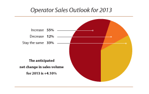 Operator-Sales-Outlook-2013