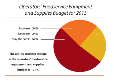 Operators-Foodservice-Equipment-Budget-2013