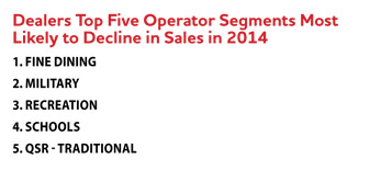 Dealers Top Five Operator Segments Most Likely to Decline in Sales in 2014 list