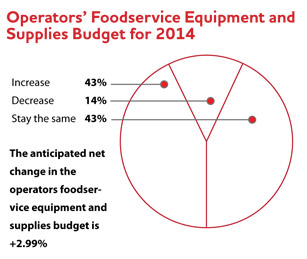 Operators' Foodservice Equipment and Supplies Budget for 2014 pie chart