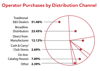 Operator Purchases by Distribution Channel pie chart