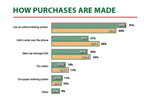2016-How purchases-Are-Made
