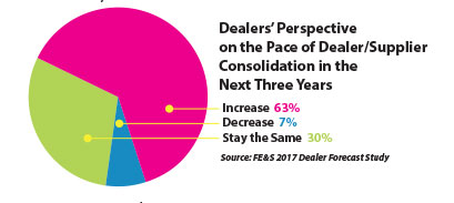 Dealer Perpsective on Pace of consolidation