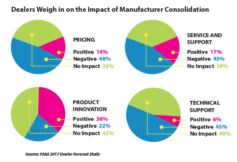 Dealers Weight in on manufacturer consolidation