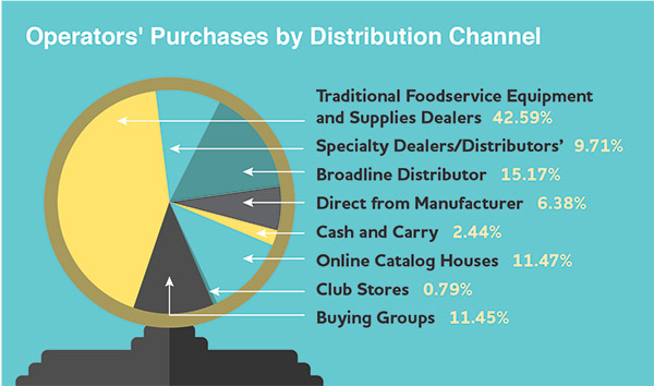 Operator purchase by Distribution Channel