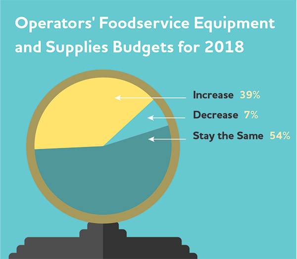 Operators foodservice equipment and Supplies budgets for 2018