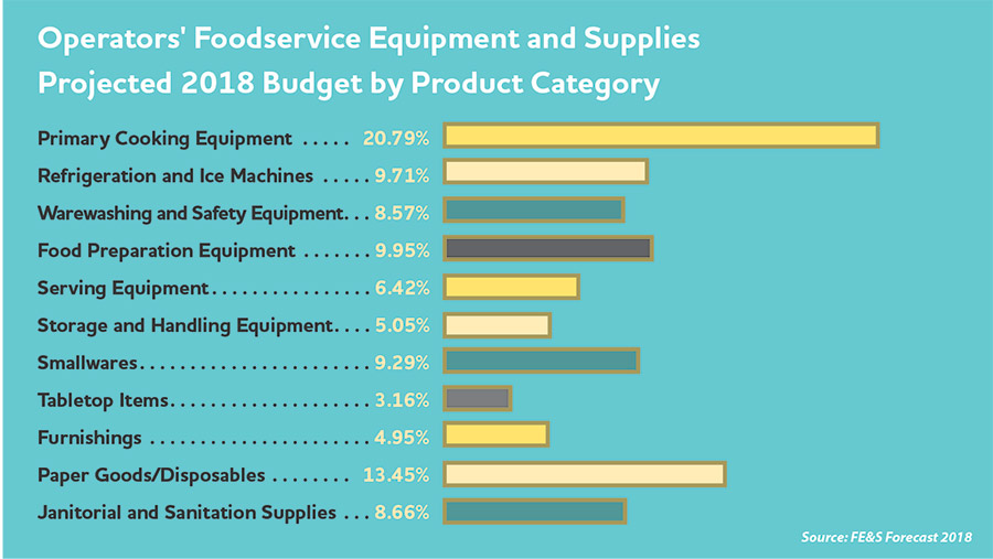 Operators foodservice equipment and supplies Projected 2018 buget by Catgory