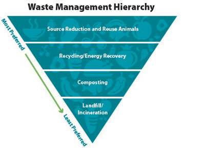 fes1801 waste hierarchy