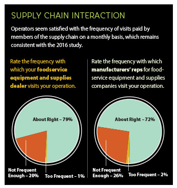 fes1806 Supply Chain Interaction