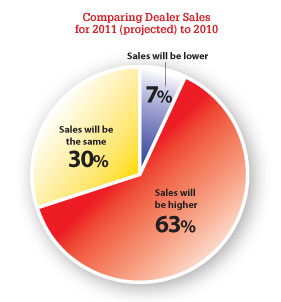 Comparing Dealer Sales for 2011 (projected) to 2010