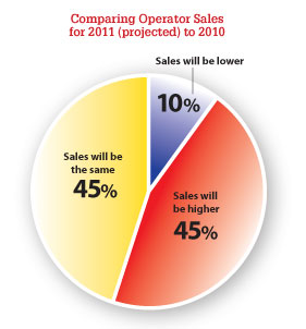 Comparing Operator Sales for 2011 (projected) to 2010