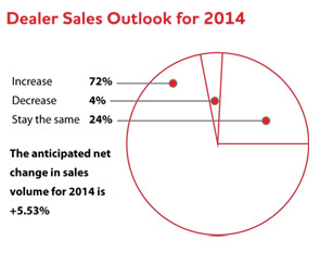 Dealer Sales Outlook for 2014 Pie chart