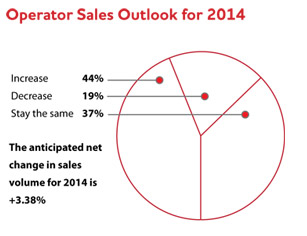 Operator Sales Outlook for 2014
