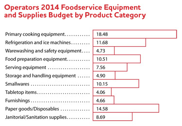 Operators 2104 Foodservice Equipment and Supplies by Product Category bar graph