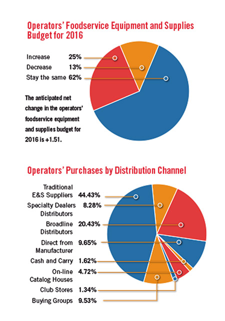 Operator-Budget-and-Purchases-by-Distribution-Channel