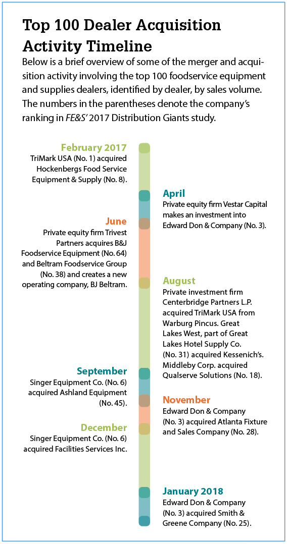 Acquisition Activity: Start the Count - Foodservice Equipment & Supplies