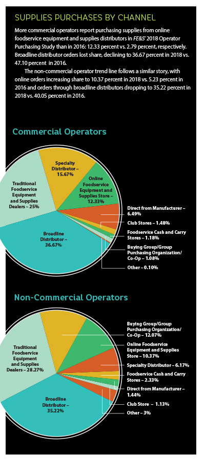 798a3975193 2018 Operator Purchasing Study - Foodservice Equipment   Supplies