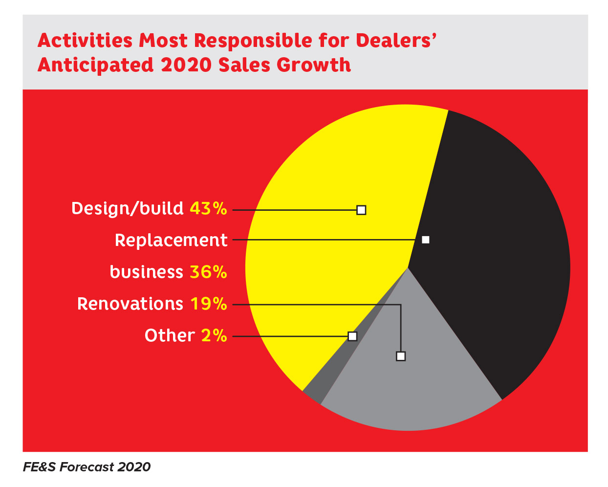 Operator Purchasing Study Anticipated Sales Growth