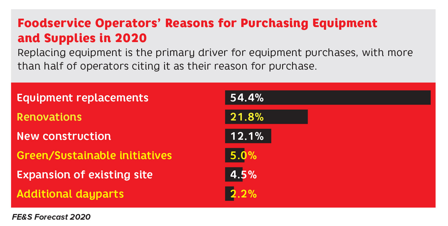 Operator Purchasing Study Reasons for purchase