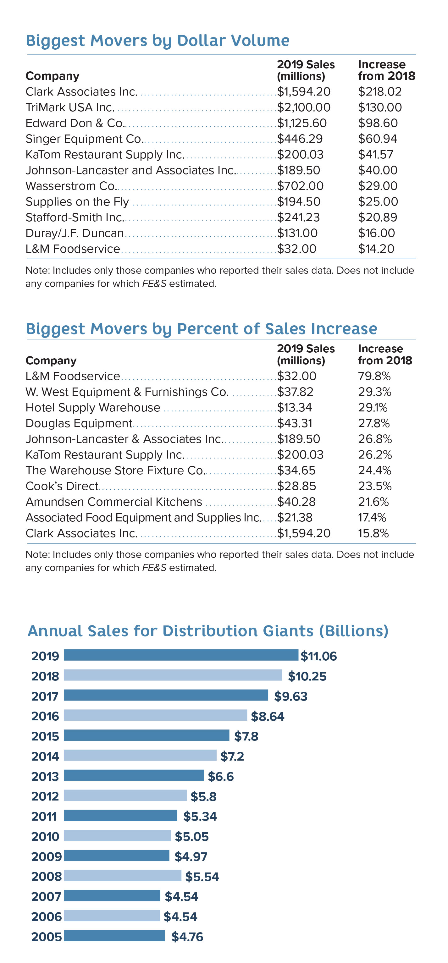 Charts for Biggest Movers by Dollar Volume, Biggest Movers by Percentage of Sales Increase and Annual Sales for Distribution Giants