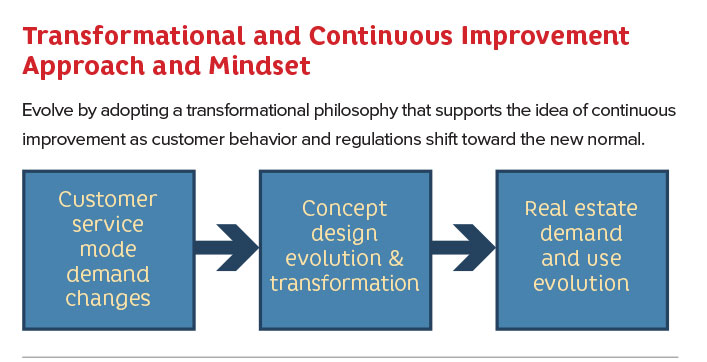 Transformation and Continuous Involvement Approach and Mindset