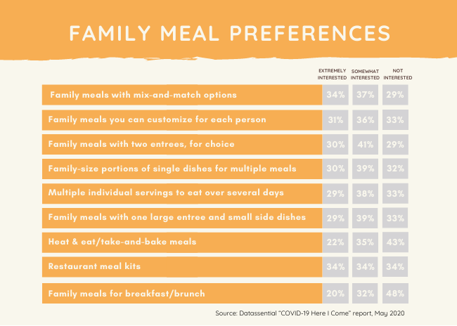 Family Meal Preferences 1b