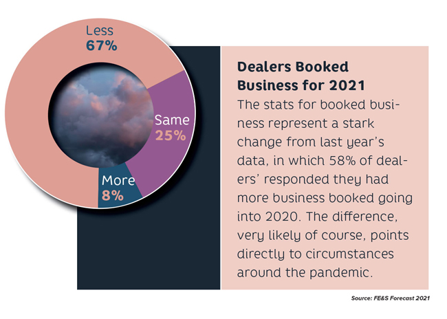 Forecast 2021 Chart Dealers Booked business
