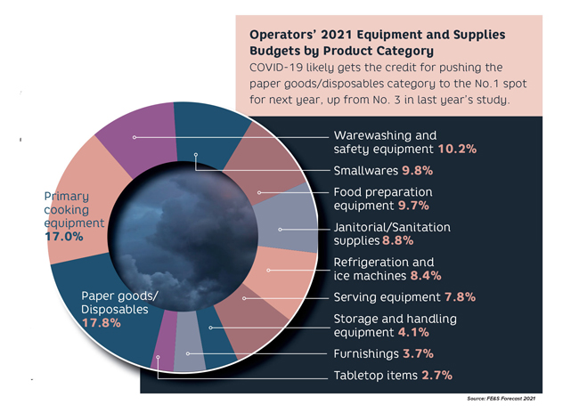 Forecast 2021 chart operator budget by category