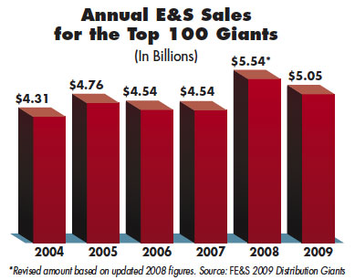 Annual E&S Sales for the Top 100 Distribution Giants